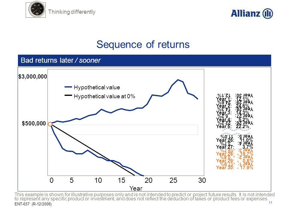 Sequence of returns Bad returns later / sooner 0 5 10 15 20 25 30 Year