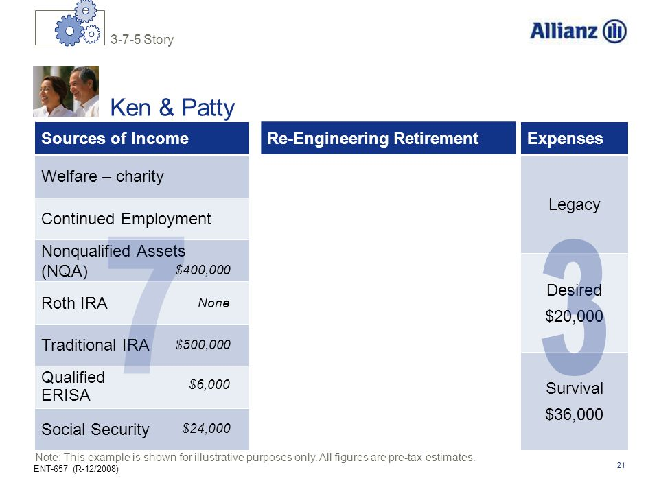 7 3 Ken & Patty Re-Engineering Retirement Sources of Income Expenses