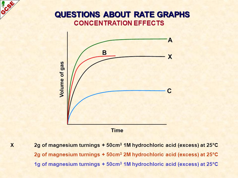 QUESTIONS ABOUT RATE GRAPHS CONCENTRATION EFFECTS
