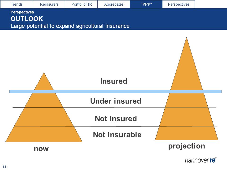 Under insured Not insured Not insurable projection now