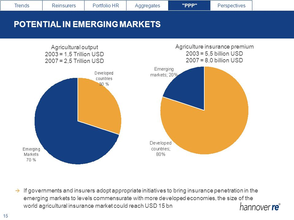 POTENTIAL IN EMERGING MARKETS