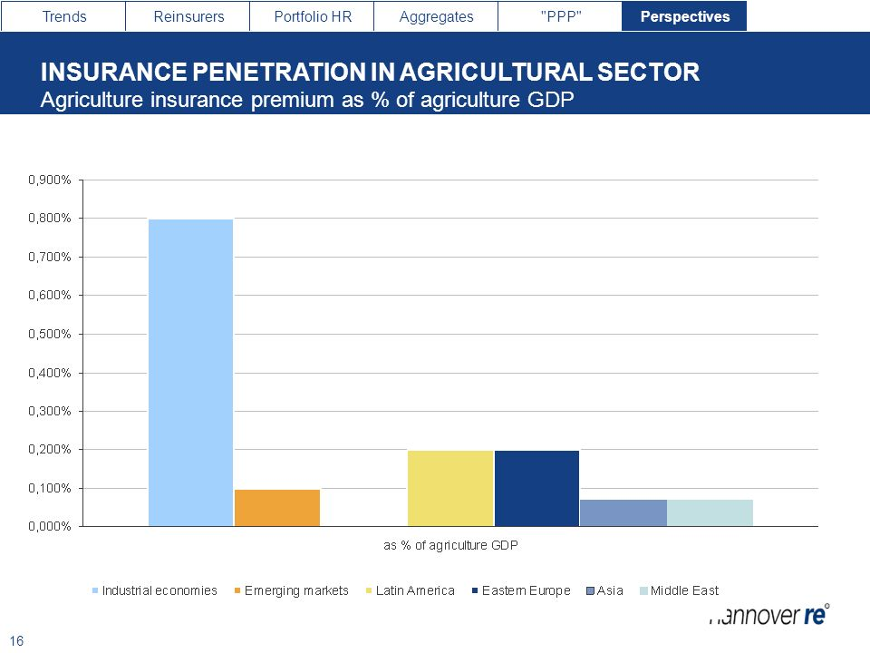 INSURANCE PENETRATION IN AGRICULTURAL SECTOR