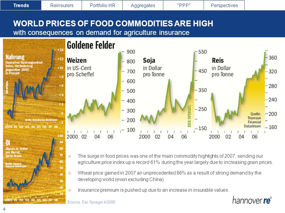 WORLD PRICES OF FOOD COMMODITIES ARE HIGH