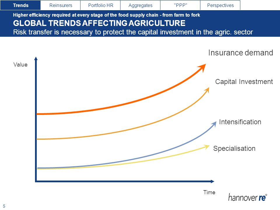 GLOBAL TRENDS AFFECTING AGRICULTURE
