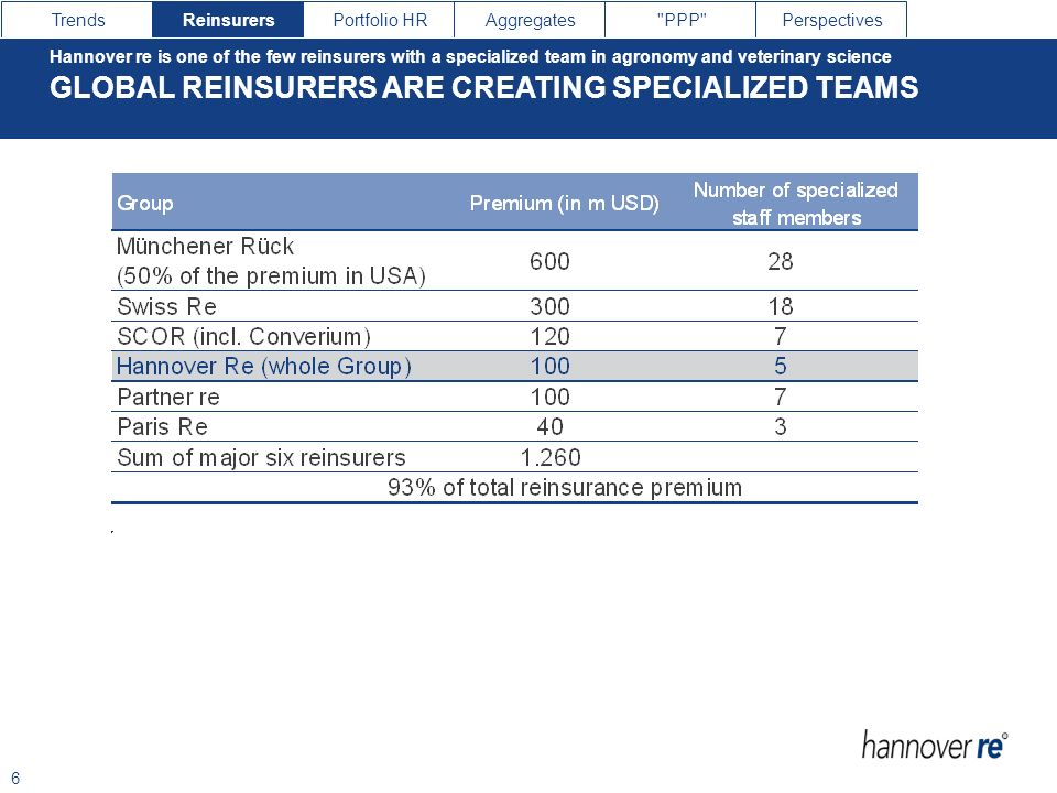 GLOBAL REINSURERS ARE CREATING SPECIALIZED TEAMS