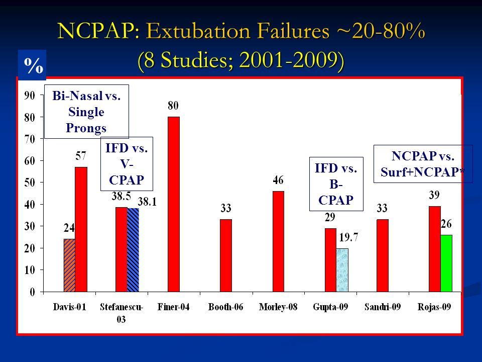 NCPAP: Extubation Failures ~20-80% (8 Studies; 2001-2009)