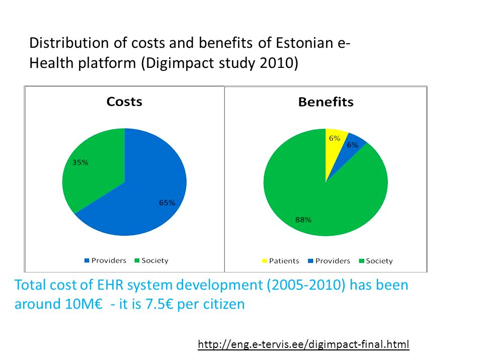 Distribution of costs and benefits of Estonian e-Health platform (Digimpact study 2010)