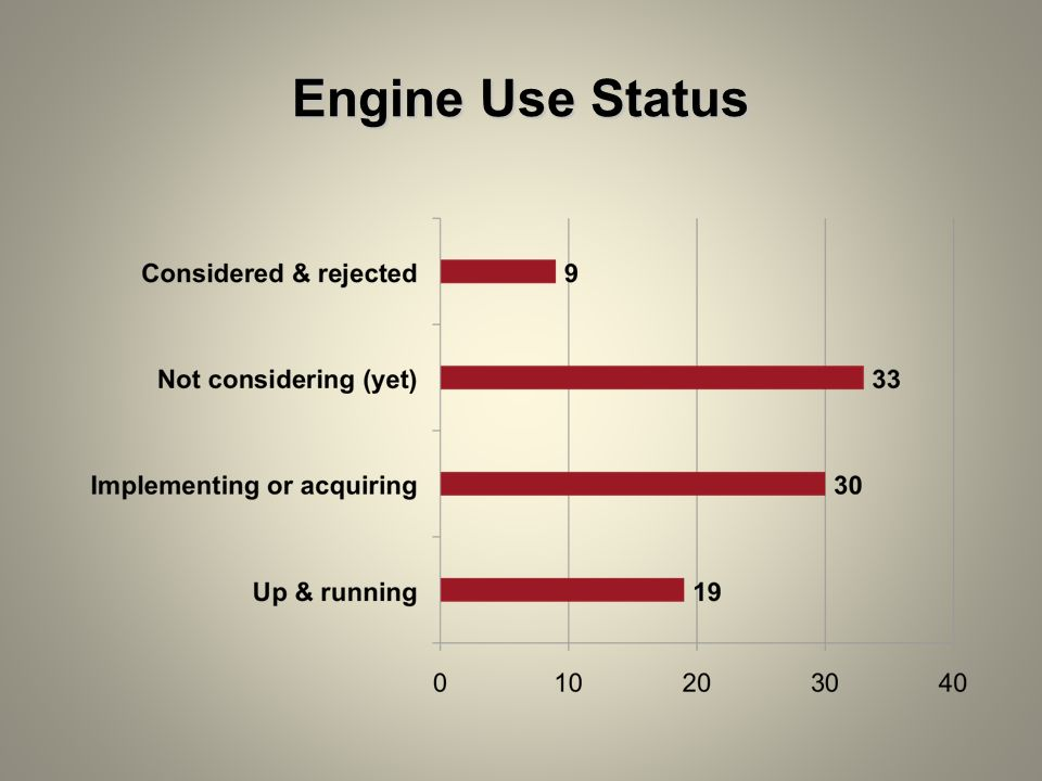 Engine Use Status
