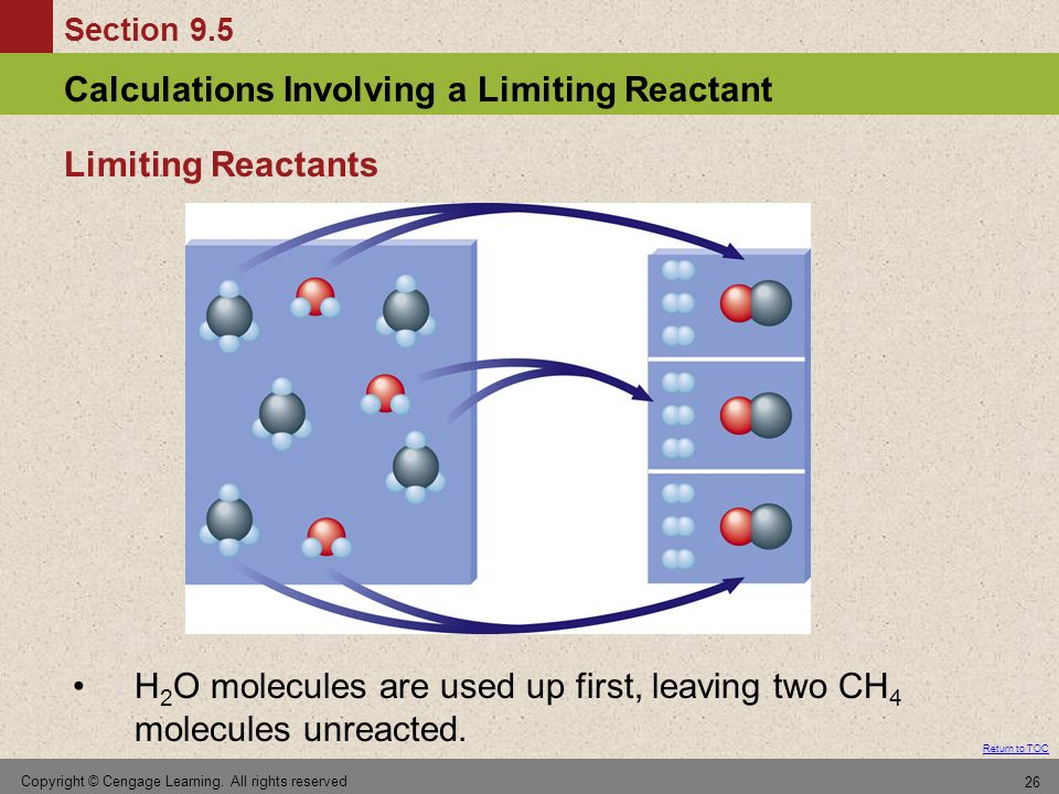 H2O molecules are used up first, leaving two CH4 molecules unreacted.