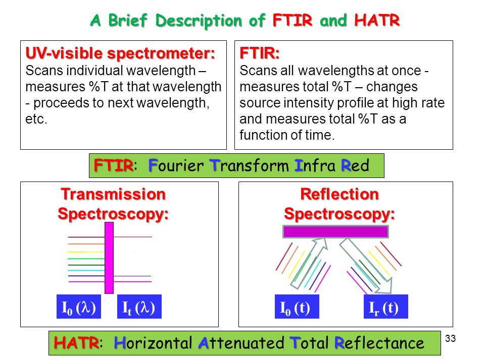 A Brief Description of FTIR and HATR Transmission Spectroscopy: