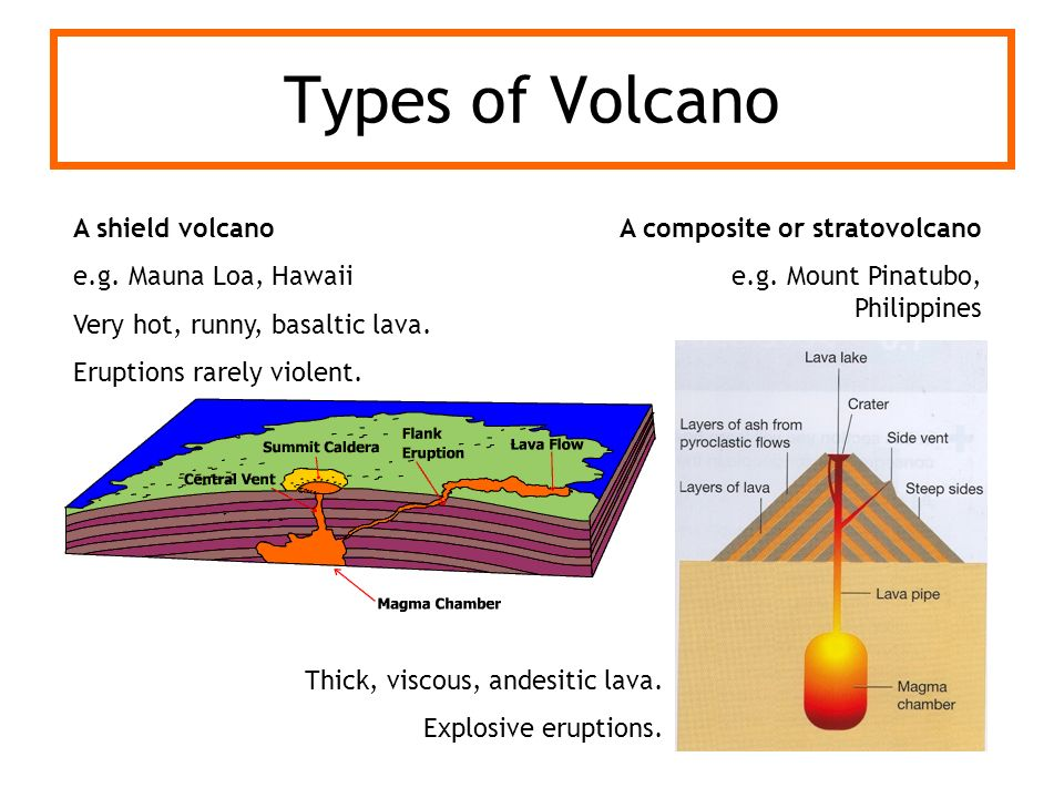 Types of Volcano A shield volcano e.g. Mauna Loa, Hawaii