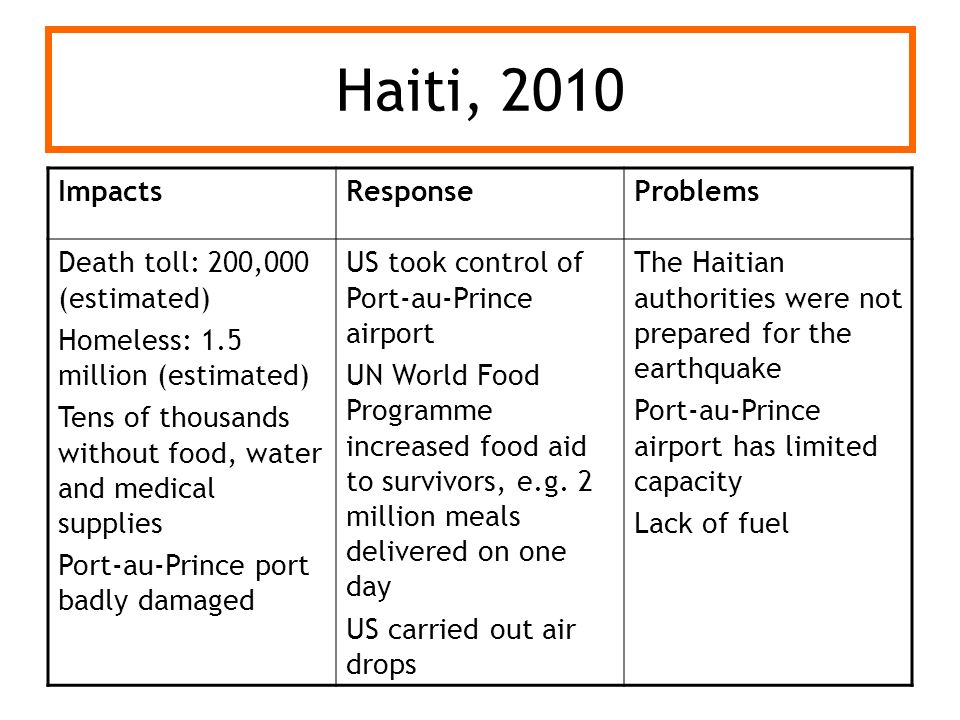 Haiti, 2010 Impacts Response Problems Death toll: 200,000 (estimated)