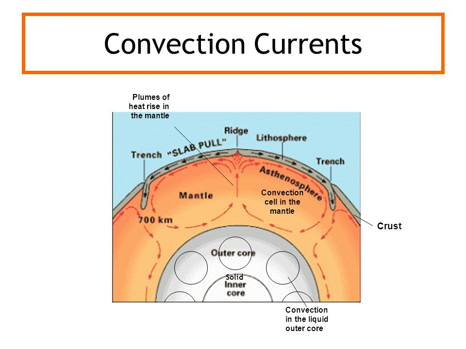 Convection cell in the mantle