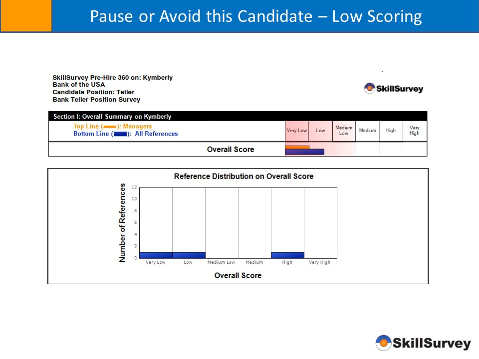 Pause or Avoid this Candidate – Low Scoring