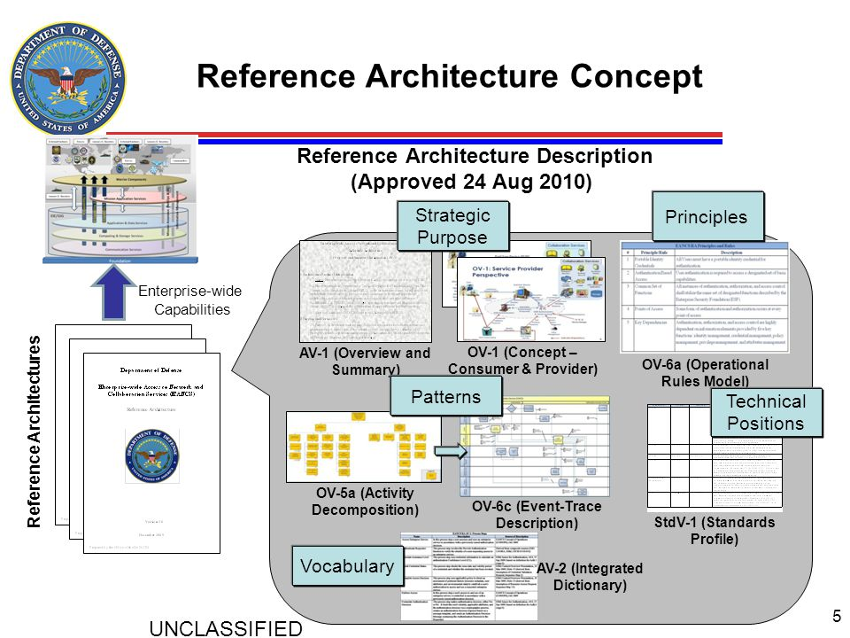 Reference Architecture Concept Reference Architecture Description