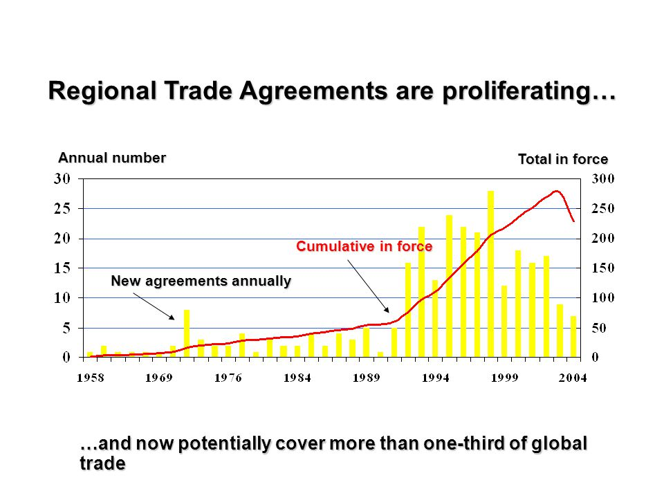 Benefiting From Regional Integration Ppt Download