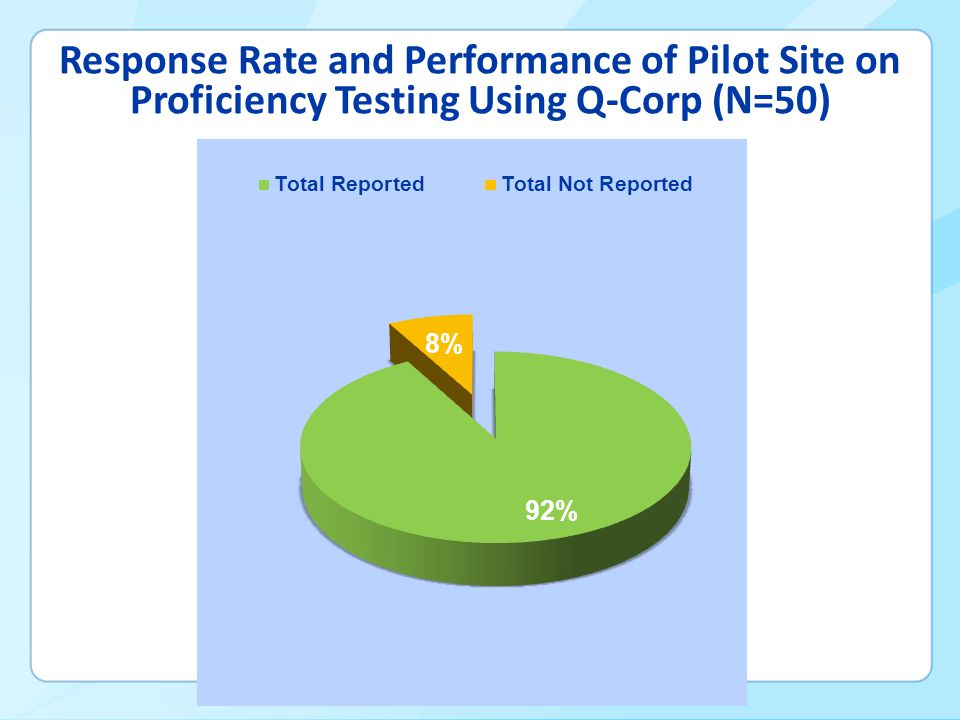Response Rate and Performance of Pilot Site on Proficiency Testing Using Q-Corp (N=50)