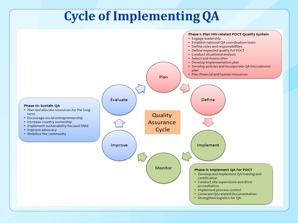Cycle of Implementing QA