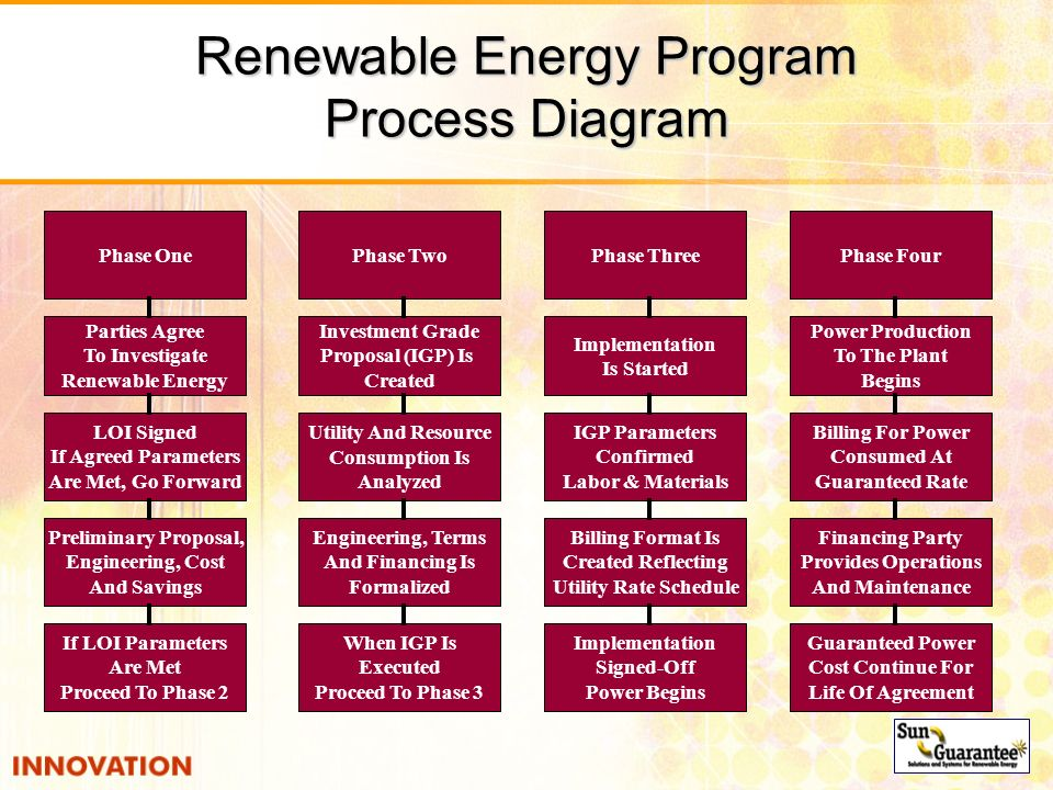 Renewable Energy Program Process Diagram