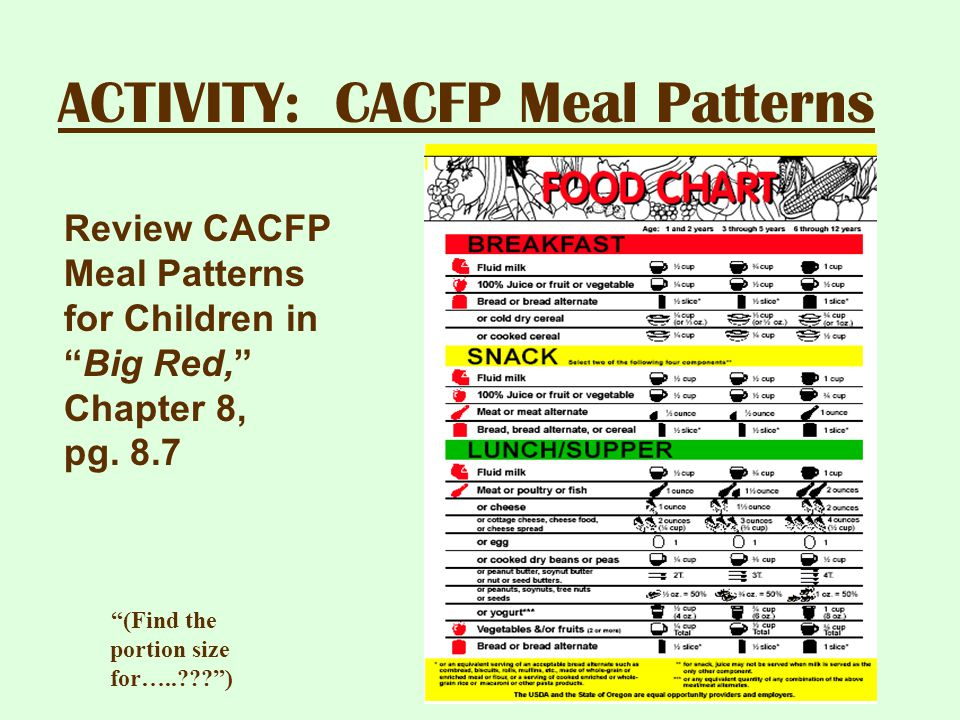 ACTIVITY: CACFP Meal Patterns