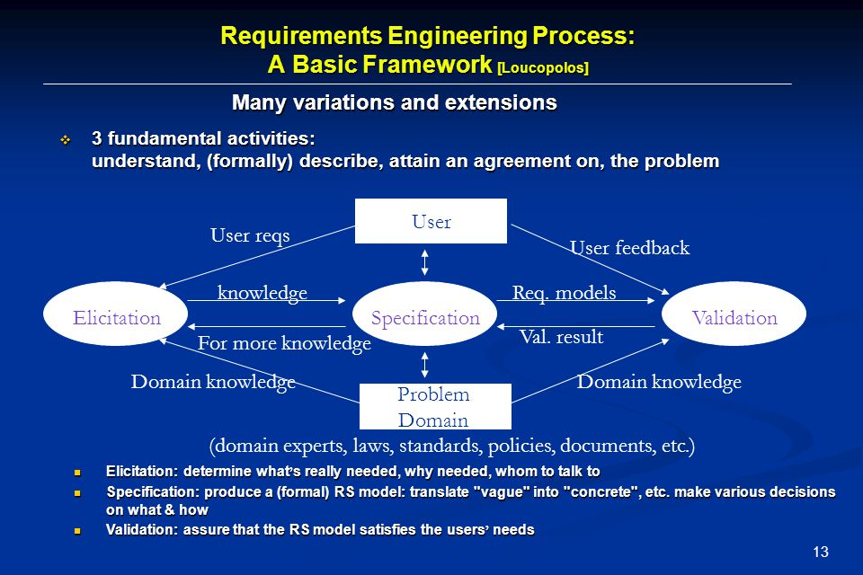 Requirements Engineering Process: A Basic Framework [Loucopolos]