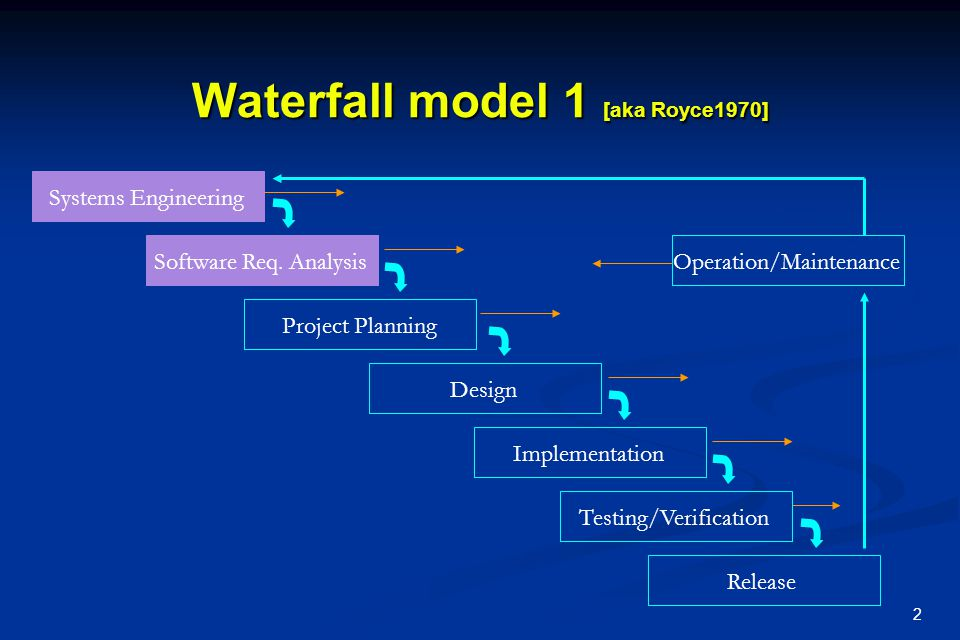 Waterfall model 1 [aka Royce1970]