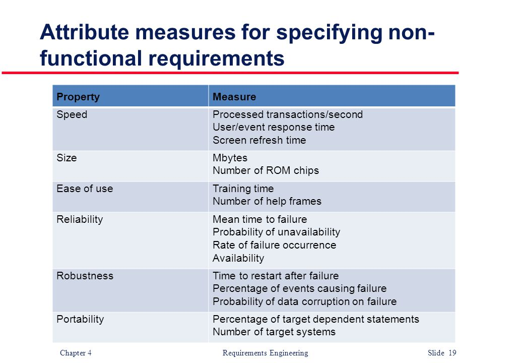 Attribute measures for specifying non-functional requirements