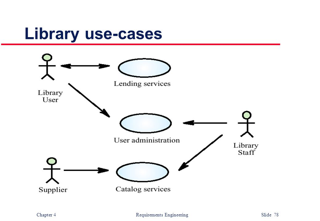 Library use-cases