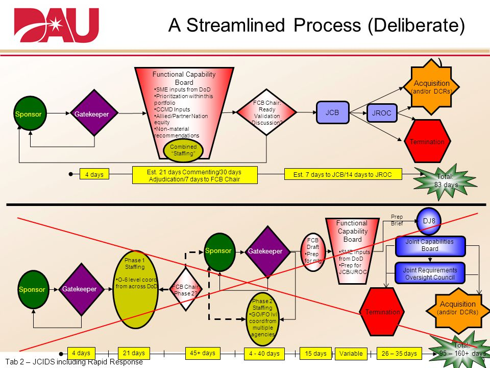 A Streamlined Process (Deliberate)