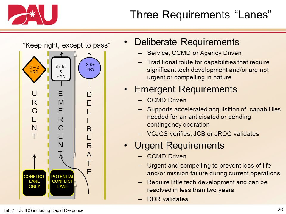 Three Requirements Lanes
