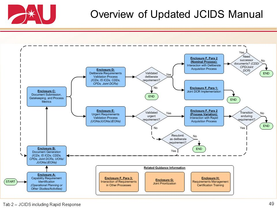 Overview of Updated JCIDS Manual