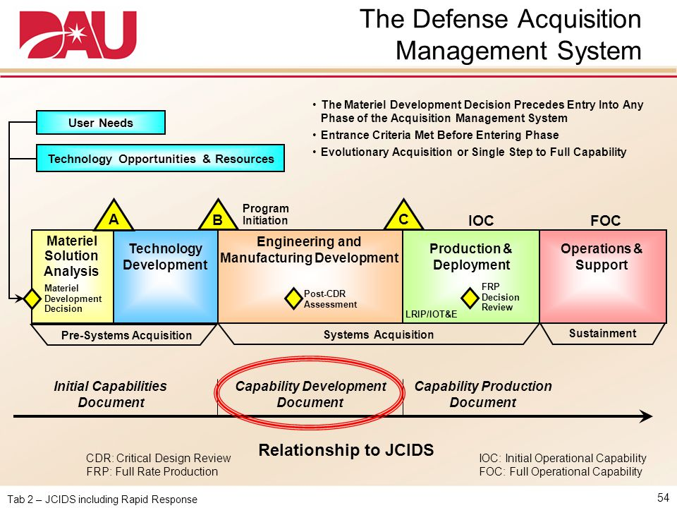 The Defense Acquisition Management System