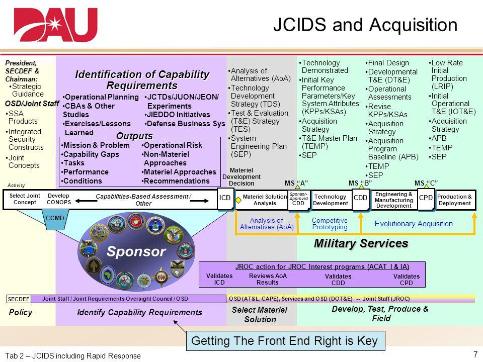 JCIDS and Acquisition Military Services