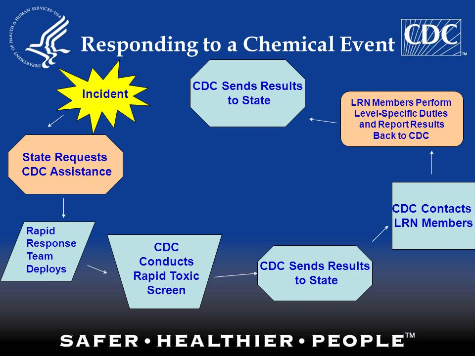 Responding to a Chemical Event