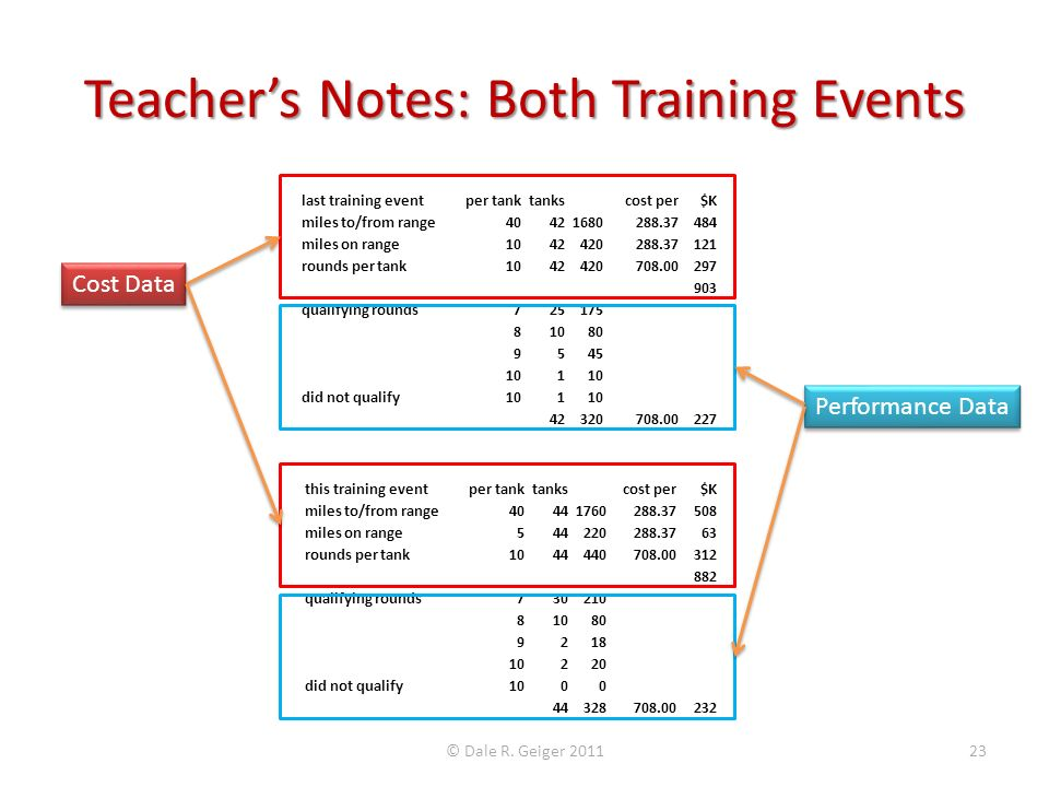 Teacher's Notes: Both Training Events