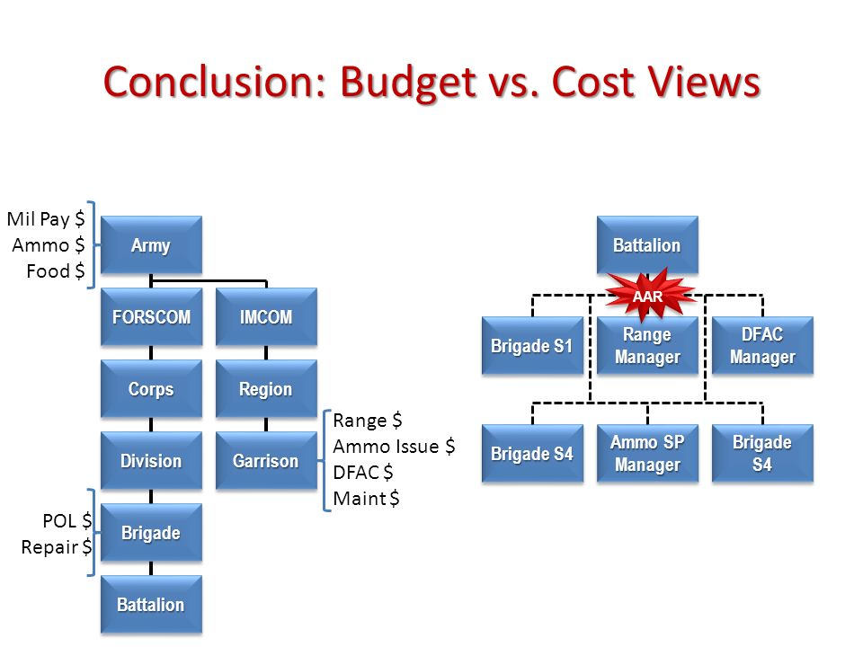 Conclusion: Budget vs. Cost Views