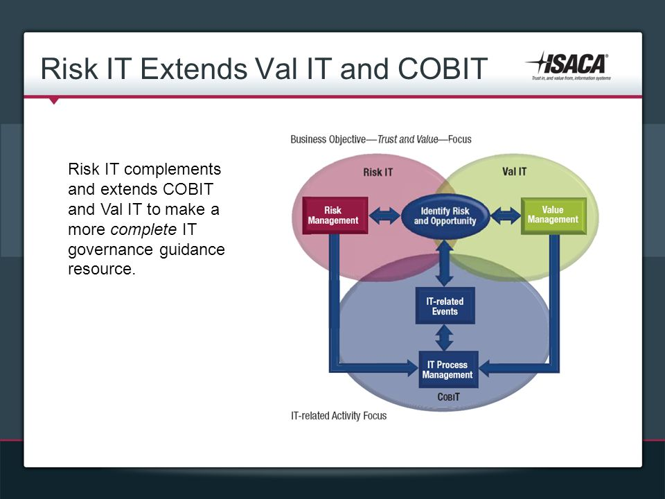 Risk IT Extends Val IT and COBIT