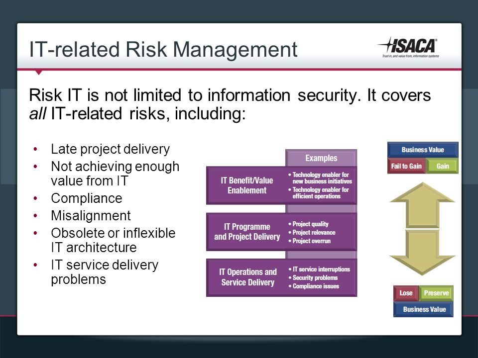 IT-related Risk Management