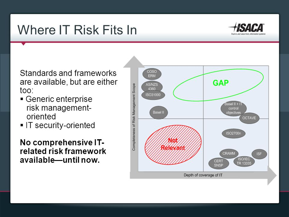 Where IT Risk Fits In Standards and frameworks are available, but are either too: Generic enterprise.