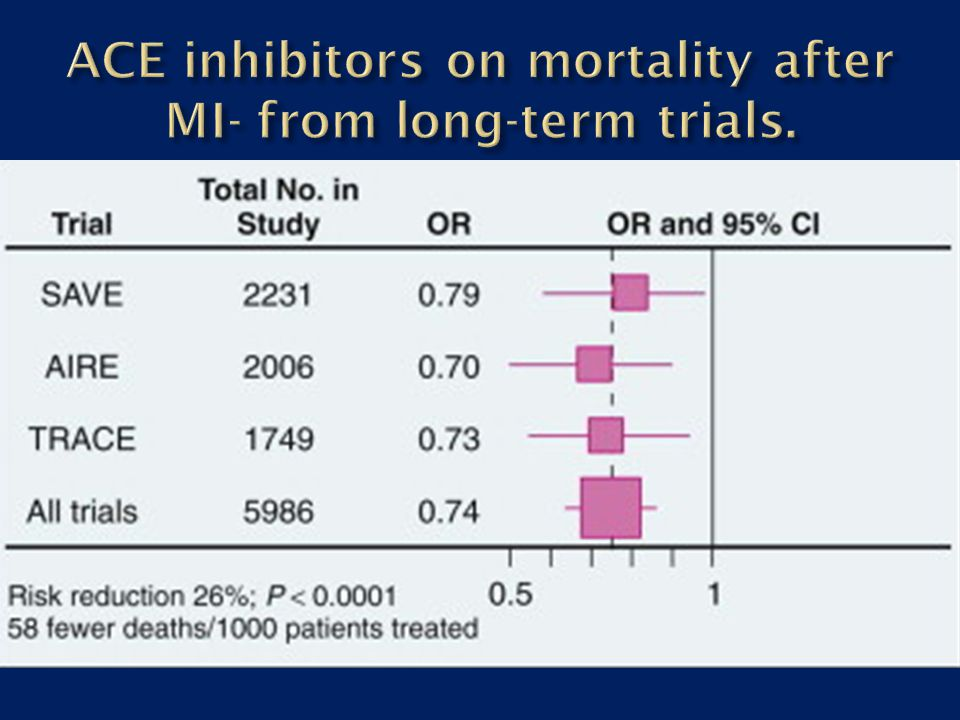 ACE inhibitors on mortality after MI- from long-term trials.