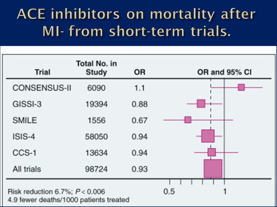 ACE inhibitors on mortality after MI- from short-term trials.