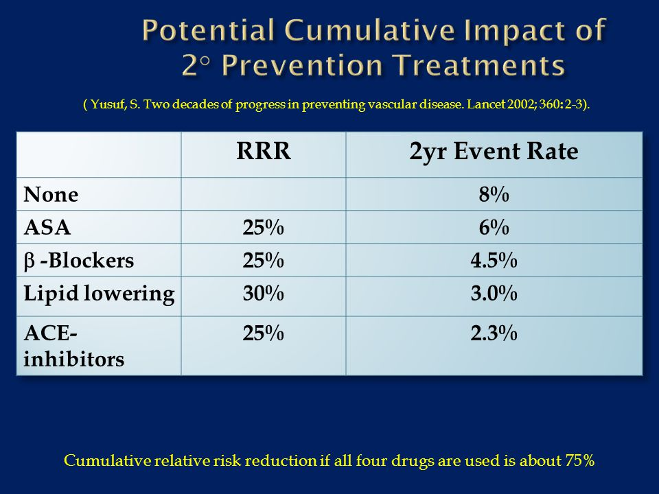 Potential Cumulative Impact of 2° Prevention Treatments