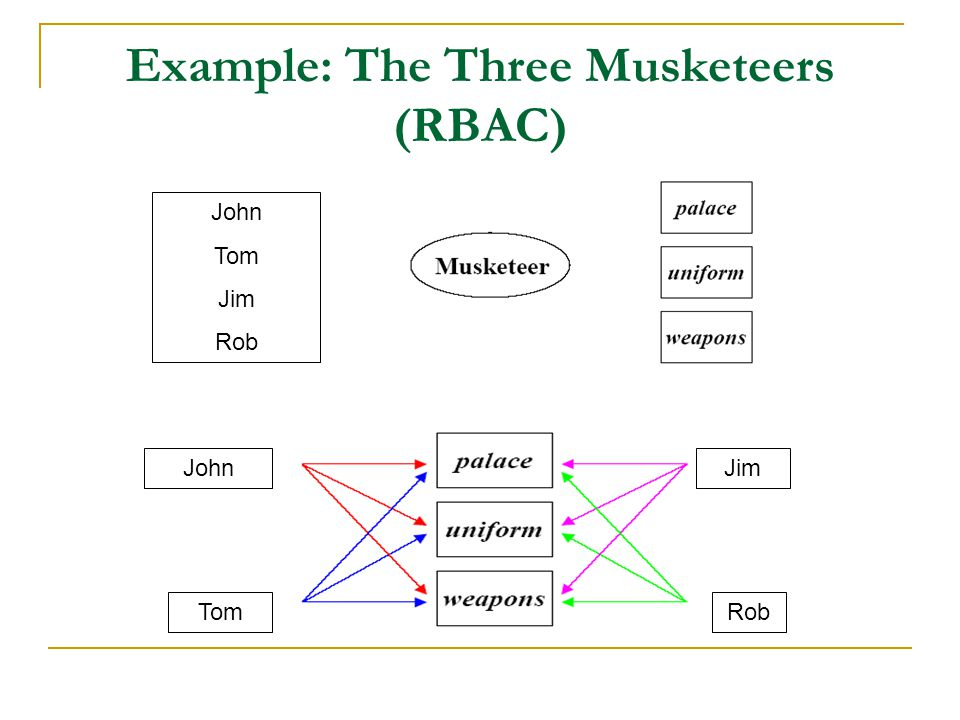 Example: The Three Musketeers (RBAC)