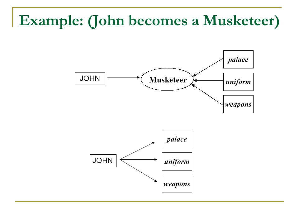 Example: (John becomes a Musketeer)