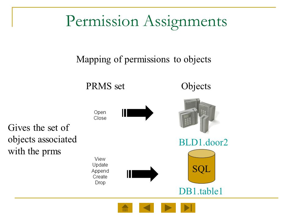 Permission Assignments