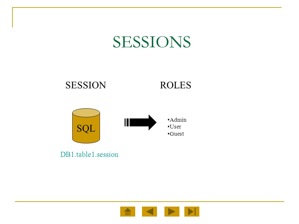 SESSIONS SESSION ROLES SQL Admin User Guest DB1.table1.session