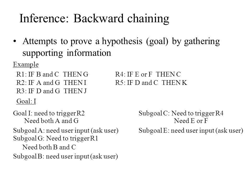 Inference: Backward chaining