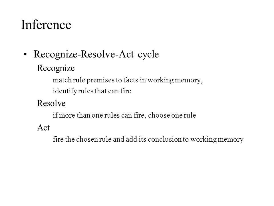 Inference Recognize-Resolve-Act cycle Recognize Resolve Act