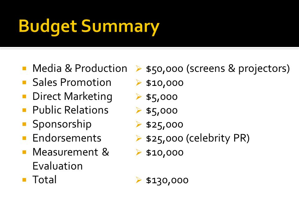 Budget Summary Media & Production Sales Promotion Direct Marketing