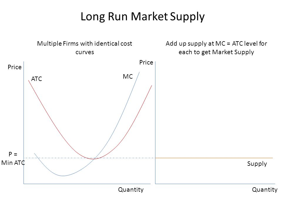 Long Run Market Supply Multiple Firms with identical cost curves